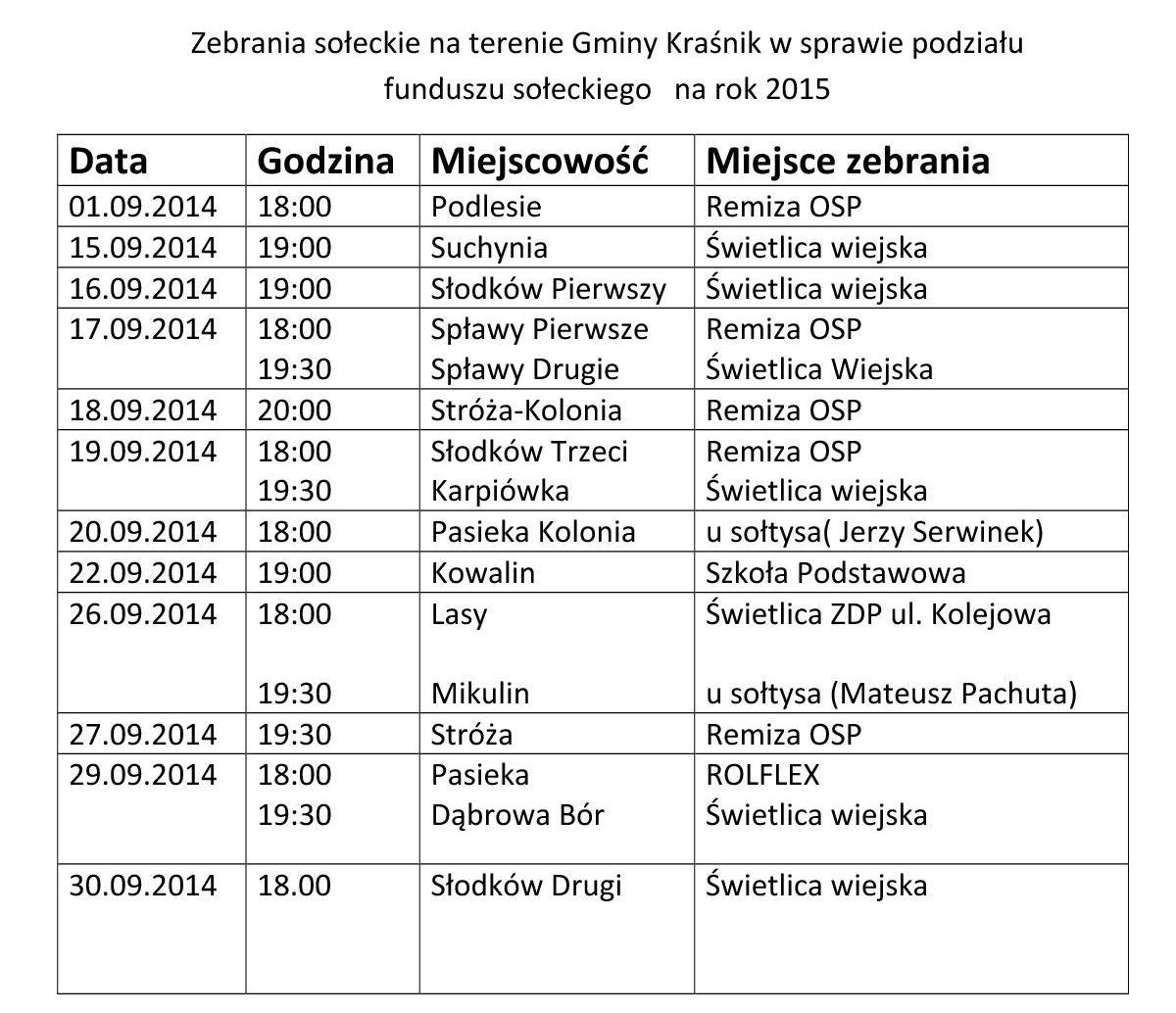 Zebrania sołeckie na terenie Gminy Kraśnik w sprawie p odziału funduszu sołeckiego